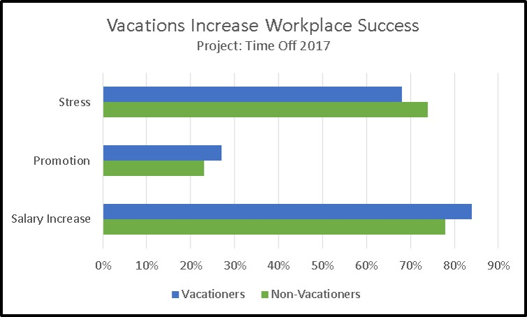 Vacationers-Have-Greater-Workplace-Success-TravelMyHeart